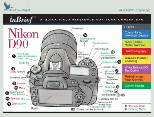 Nikon D90 Inbrief Laminated Reference Card by Blue Crane Digital. Nikon D90.