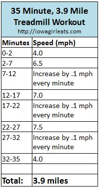 35 Minute, 3.9 Mile Treadmill Workout