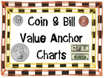 These eight anchor charts will help your students learn the names and values of coins (penny, nickel, dime and quarter) & dollars (one, five, ten and twenty). Each of the anchor charts includes the name of the coin/bill, the front image of the coin/bil, the back image of the coin/bill, the value of the coin/bill written with a dollar sign, and the value of the coin written with a cent sign.