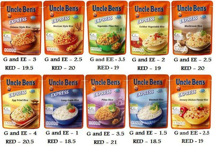 Image result for uncle bens rice syn