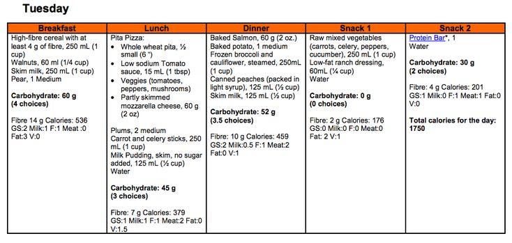 diabetes type 2 diet plan pdf