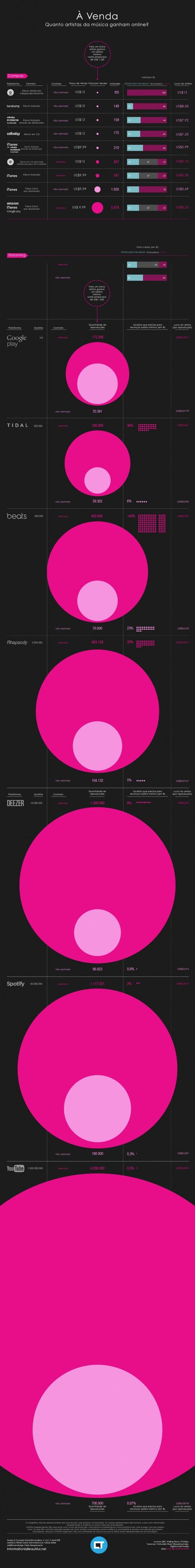 Infográfico mostra quanto cantores ganham por reprodução no Spotify e YouTube  Matéria completa: http://canaltech.com.br/noticia/musica/infografico-mostra-quanto-cantores-ganham-por-reproducao-no-spotify-e-youtube-39277/#ixzz3XO9LlAN6  O conteúdo do Canaltech é protegido sob a licença Creative Commons (CC BY-NC-ND). Você pode reproduzi-lo, desde que insira créditos COM O LINK para o conteúdo original e não faça uso comercial de nossa produção.