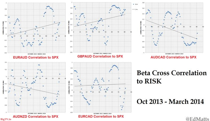 Beta Cross Correlation