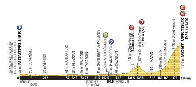 Todas las etapas del Tour de Francia 2016