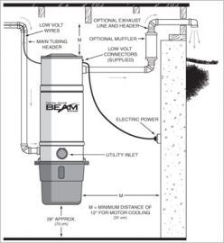 How to Install a Central Vacuum System : Central Vacuum Installation
