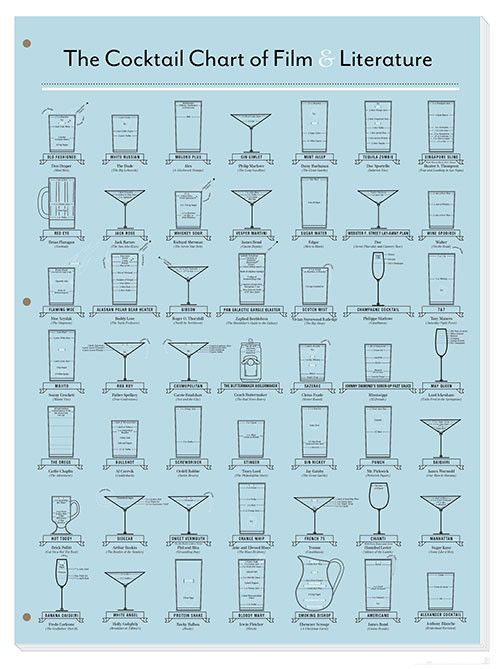 Pop Chart Lab — The Cocktail Chart of Film & Literature #food #drinks