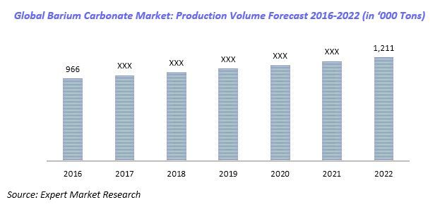 Global Barium Carbonate Market to Reach 1211 Thousand Tons by 2022 Read full report with TOC: http://www.expertmarketresearch.com/reports/barium-carbonate-market  #bariumcarbonate #market