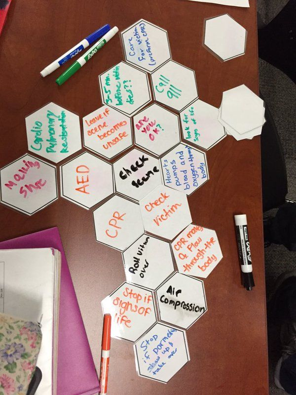 """Jo Bailey on Twitter: """"3 groups, 3 v. different concept maps using #hexagons & #SOLOTaxonomy while reviewing CPR content in #physed https://t.co/SH836CBrWH"""""""