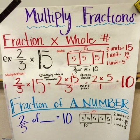 multiplying fractions, fractions times a whole number, fifth grade, math anchor chart, fraction anchor chart, engageny