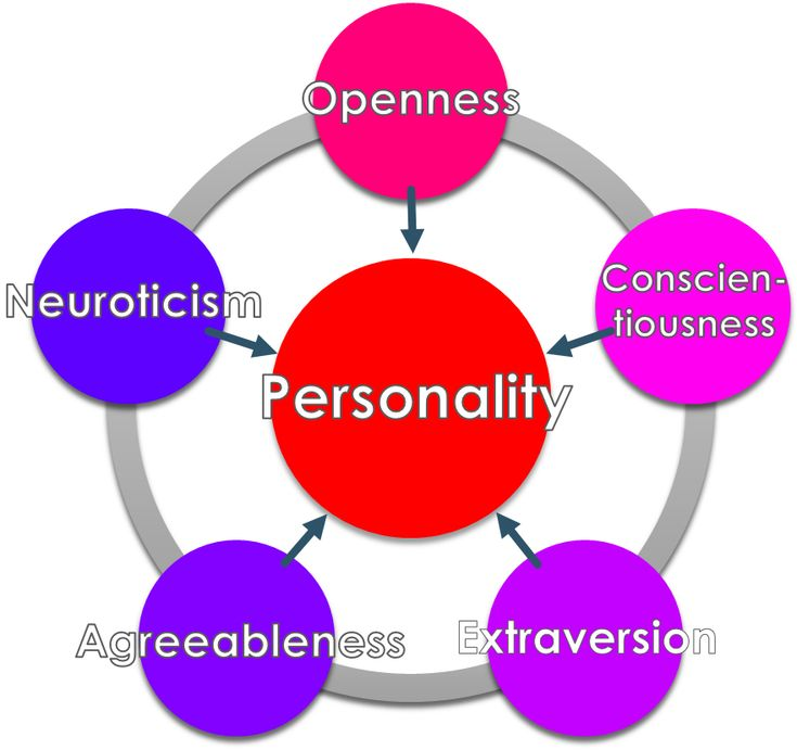 Big Five personality traits - Wikipedia Broken: Driven by social conditioning *invisible like air*