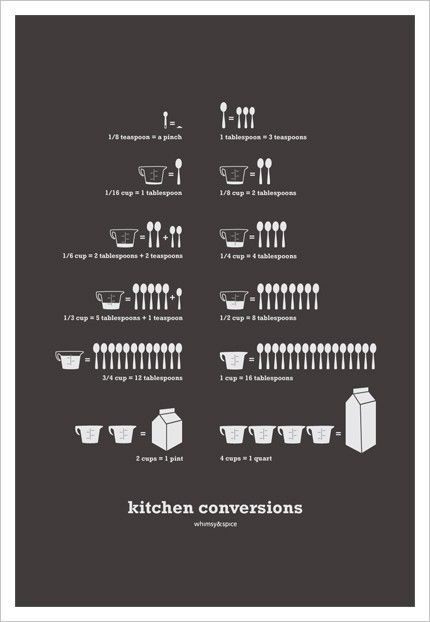 Kitchen conversions