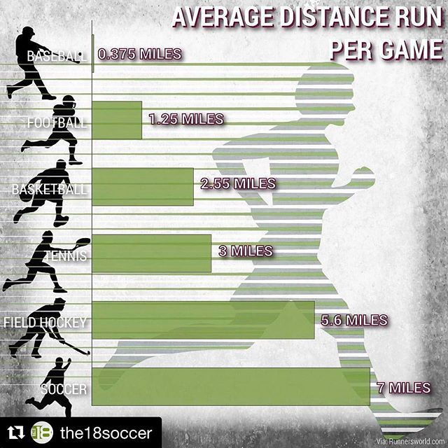I need to show this to the boys at school who say bball is more running then soccer
