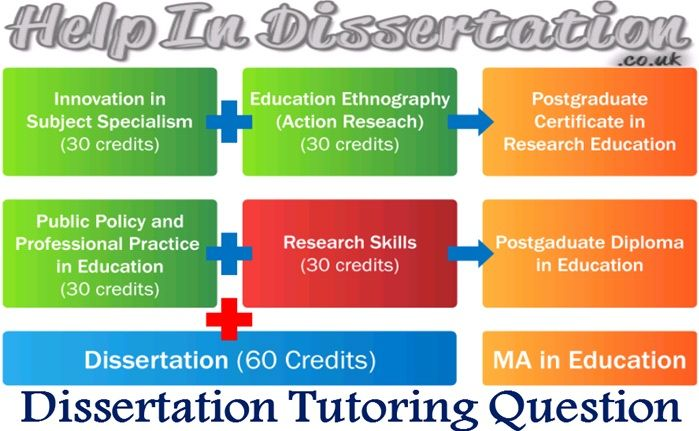 #Different_kinds of question that arises in the mind of every #student_before acquiring such #Dissertation_Tutoring Question. The answer to such question is in the form of #assistances_of_learning professional dissertation help by #Help_in_Dissertation.  Visit here  https://goo.gl/aUNxeD  For Android Application users https://play.google.com/store/apps/details?id=gkg.pro.hid.clients