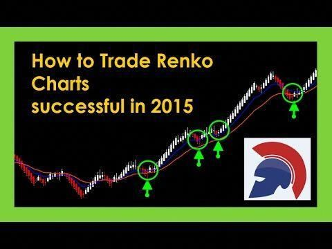 How To Trade Forex With Renko A Heikin Ashi Charts Combo