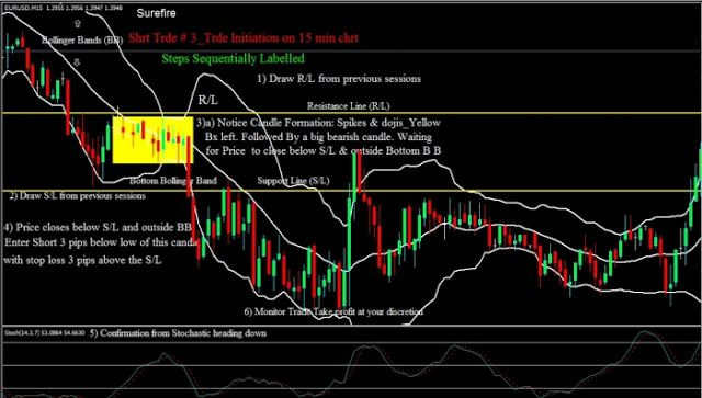High Probability Setups With Bollinger Bands Technical Analysis