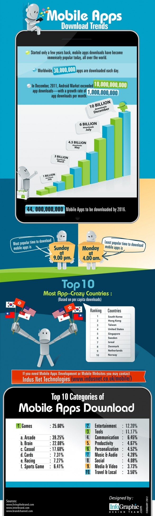 Mobile apps - Downloading trends