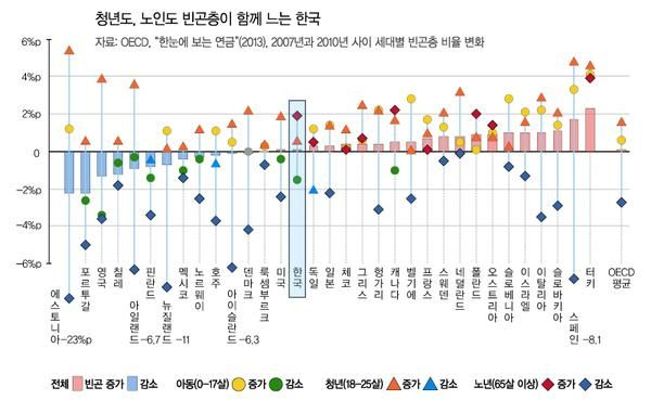 국민연금 소득대체율 - Google 검색