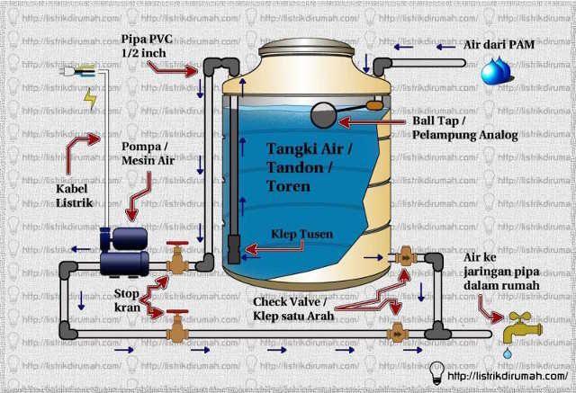 Memasang Tangki Air Di Rumah Listrik Di Rumah Page 2 Rumah Menara Air Air