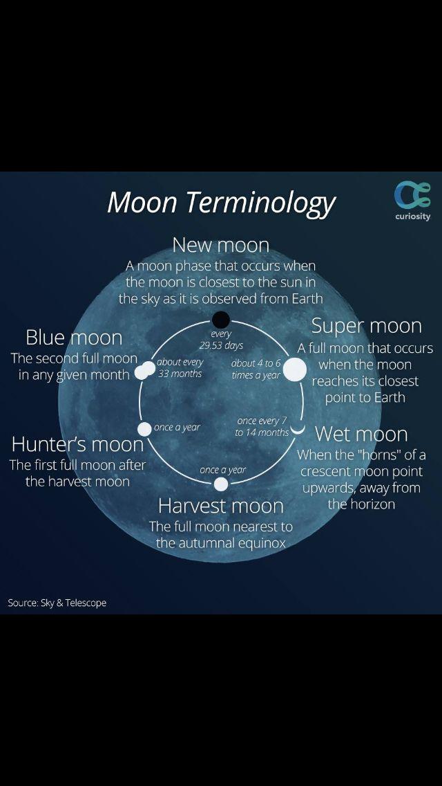 Bu yaz pek çok keyifli super dolunaylar olmuştu, şimdiden 2015 astronomisine bakmak için sabırsızlanıyorum. Nedense Edinburg'da boynuzları yukarı doğru ay en çok gün ışığında görülüyor gibi geliyor bana, acaba dünyanın başka yerlerinde insanlar nasıl tecrübe ediyorlar?