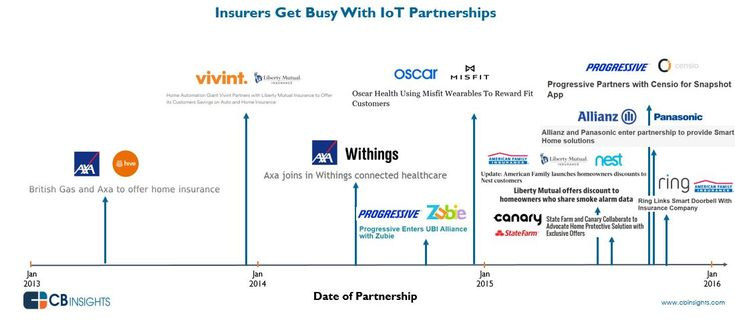 A roundup of partnerships between big insurers like State Farm, Liberty Mutual, and AXA with IoT firms including Censio, Canary, Nest, and Ring.