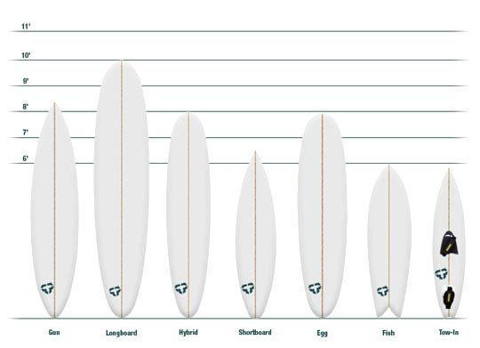 size of longboard surfboard - Google Search