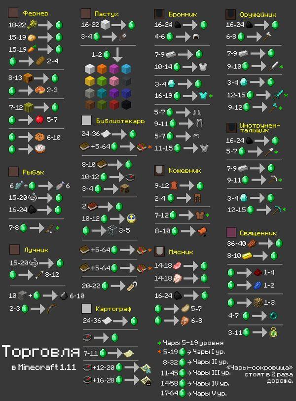 Les 25 meilleures idées de la catégorie Wiki minecraft sur ...