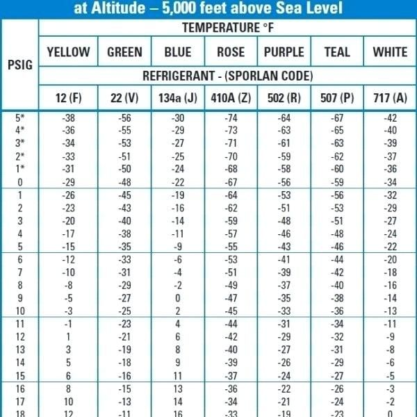 Refrigerant Pressure Temperature Chart Basic Air Conditioning With Regard To Pt Temperature Chart Shape Chart Type Chart