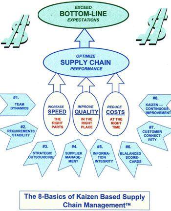 Tổng quan giải pháp quản lý chuổi cung ứng SCM (Supply Chain Management) | Tư vấn đầu tư giải pháp ICT hiệu quả #ictroi