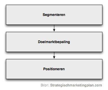 SDP model Segmenteren, Doelmarkt bepalen en Positioneren | Strategischmarketingplan.com