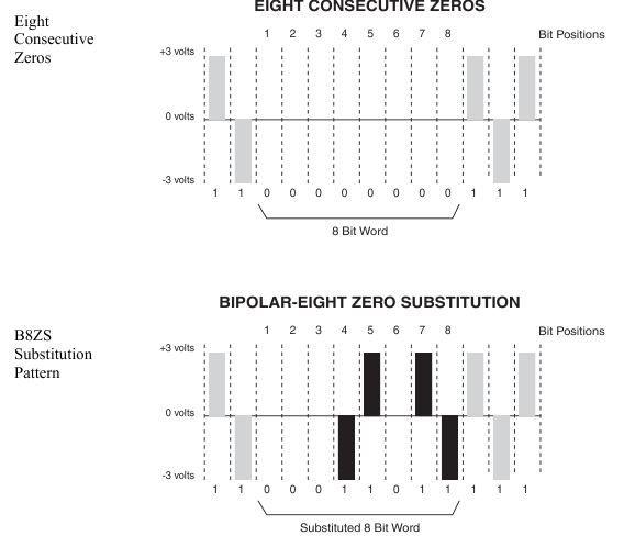 B8zs Binary 8 Zero Substitution Line Coding Diagram Instructional Design Coding Diagram