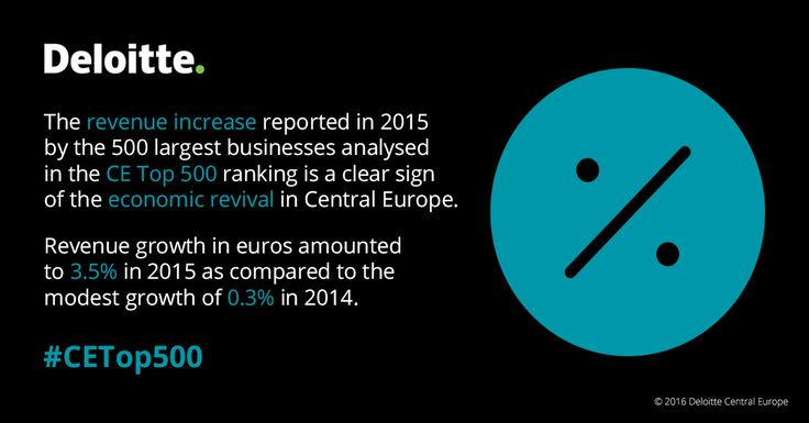 The revenue increase reported in 2015 by the 500 largest businesses analysed in the CE Top 500 ranking is a clear sign of the economic revival in Central Europe.  Revenue growth in euros amounted to 3.5% in 2015 as compared to the modest growth of 0.3% in 2014. #CETop500 #Deloitte #CentralEurope #CE