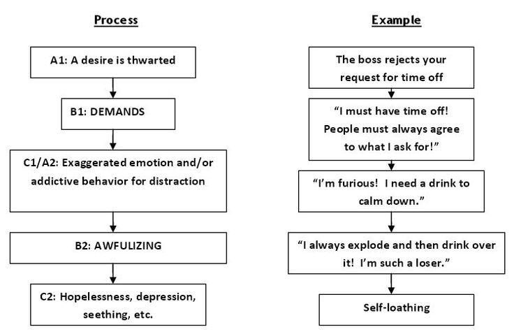 Stress Busting Help For Low Frustration Tolerance Smart