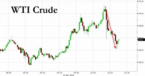 """Take That Putin: US To Release 5 Million Barrels From Strategic Petroleum Reserve In """"Test.""""  Of course, this is a direct aim at Putin's pocket-book as his stumbling economy needs high prices to sustain itself. However, the 5 million barrell release is less than a third of the US daily consumption rate (though does sound some alarms we are sure). #economy #oil #strategicreserves #testsale #Russia #nograinreserves #liquidatingstored #higherprices #beprepared #liquiditycrisis #awareness…"""