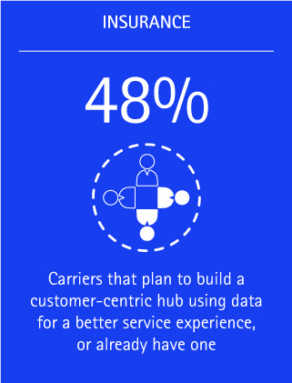Almost half of insurers surveyed (48 percent) say they plan to build or already have a customer-centric hub using data to provide a better service experience.
