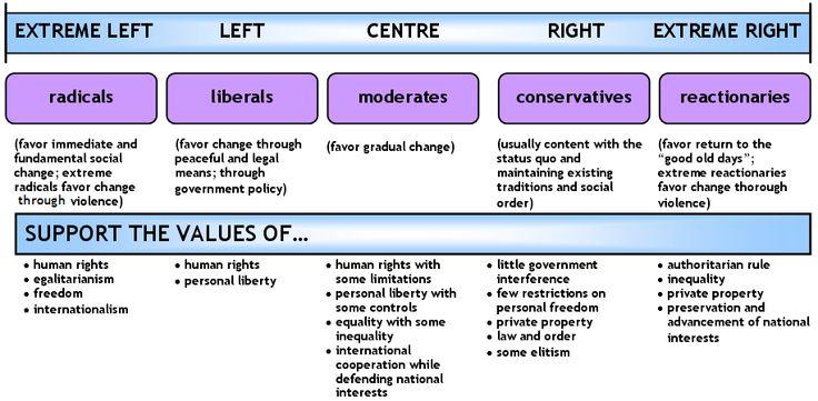 Political Spectrum Political Spectrum V2 Png Political