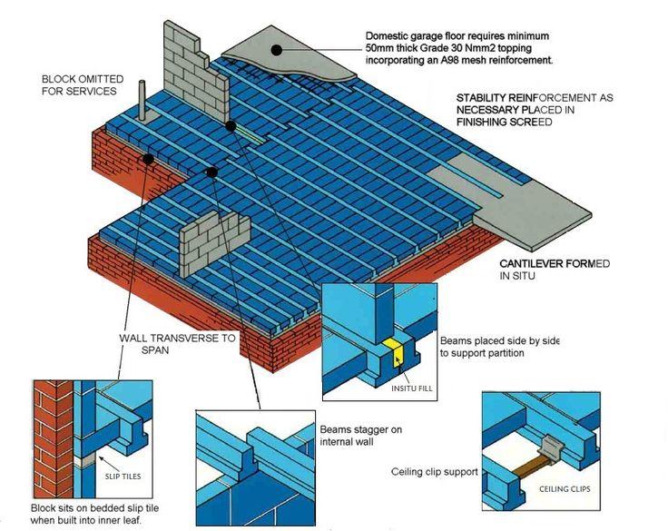 Flooring Slab 3d Assembly View Prefab Pre Stressed