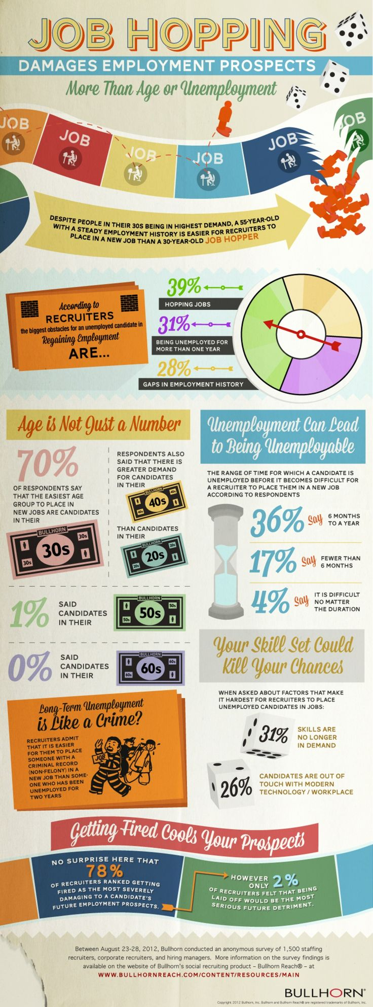 Delightful 145 Best Career | Leadership | HR Infographics Images On Pinterest | Info  Graphics, Infographic And Infographics