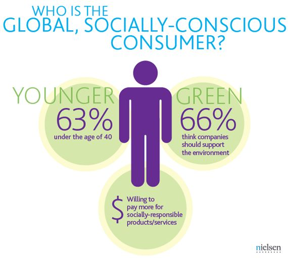 green marketing and green consumers Green marketing is a creative opportunity to innovate in ways that make a difference and at the the main aspect contributing to the backlash against green marketing was consumer cynicism about green products, green claims and the companies' intention as well as practices.