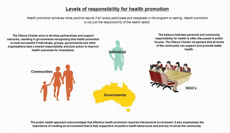 cool graphic on levels of responsibility for health