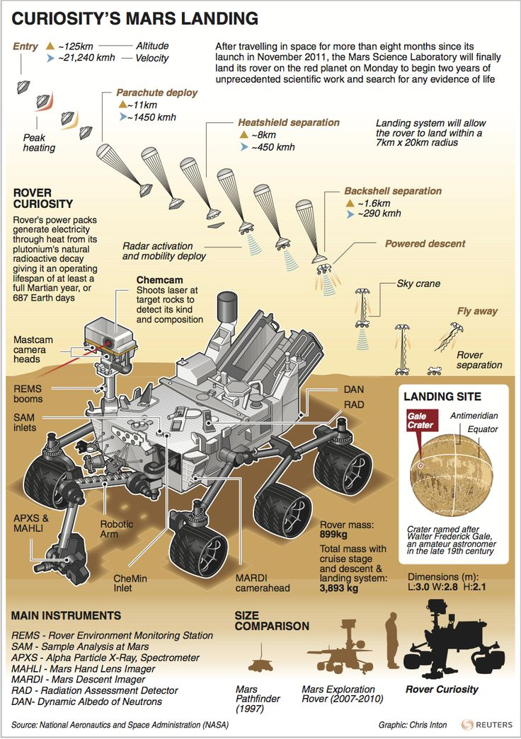 Curiosity's Mars Landing.   After travelling in space for more than eight months since its launch in November 2011, the Mars Science Laboratory will finally land its rover on the red planet in Aug, to begin two years of unprecedented scientific work and search for any evidence of life. Graphic is a diagram of Rover Curiosity and some of its fascinating technology. #Scientific #Space #Exploration