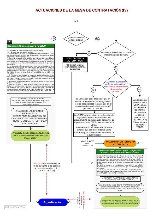 Esquema Ley De Contratos Del Sector Público Map App
