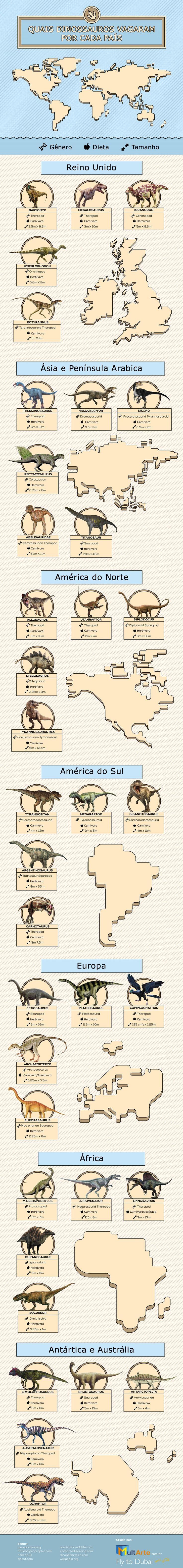 Infográfico Dinossauros em Cada País