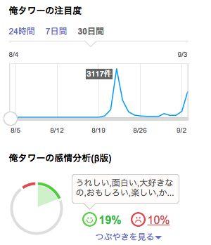 【猫警報】明日17時以降、俺タワー方面にて大規模な猫爆撃の発生が予想されます。もしDMMログインサーバもろとも消し飛んだ場合、艦これにログインできなくなる恐れがあります  (via http://realtime.search.yahoo.co.jp/search/%E4%BF%BA%E3%82%BF%E3%83%AF%E3%83%BC/?fr=rts_algo )