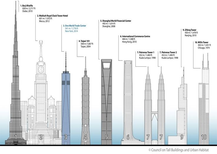 Top Ten Tallest Buildings - all owe their existence to a 19th century American Engineer and Architect who first utilized metal framing.