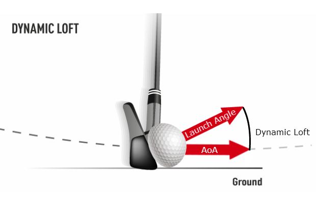 Dynamic loft, angle of attack and your launch angle - GolfWRX