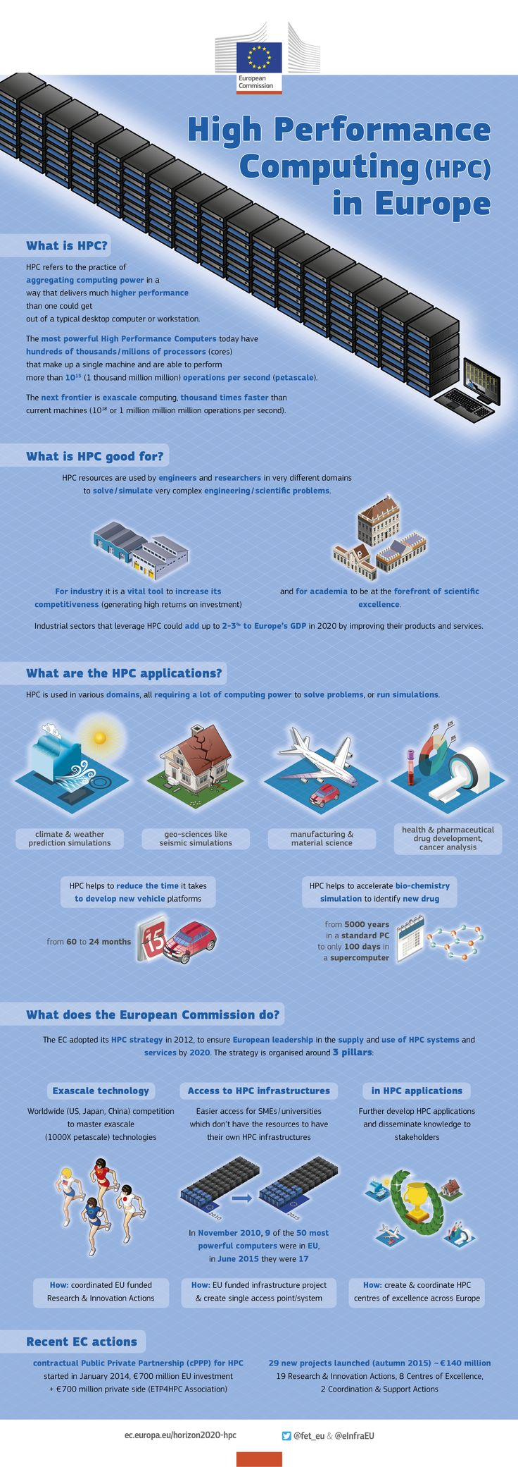 What is High-Performance Computing? Why do we need it? And when can Europe benefit from it? Check out our new infographic and learn about the tremendous power of #HPC http://bit.ly/1jtVCaH #H2020