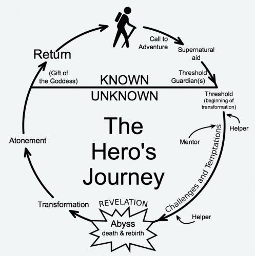 odyssey the journey of a hero The hero's journey is an ancient story pattern that can be found in texts from thousands of years ago or in newly released hollywood blockbusters this interactive tool will provide students with background on the hero's journey and give them a chance to explore several of the journey's key elements .
