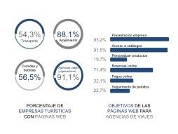 La infografía presenta el porcentaje de empresas turísticas con página web y, en concreto, los objetivos que tienen las páginas web para las agencias de viajes (Fuente: INE, 2010).
