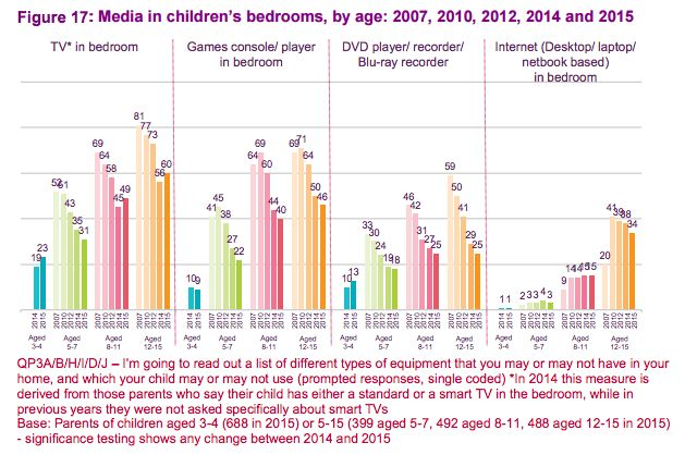 Media in children's bedrooms, by age: 2007, 2010, 2012, 2014 and 2015
