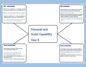 Getting the Personal and Social Capability together Year 8